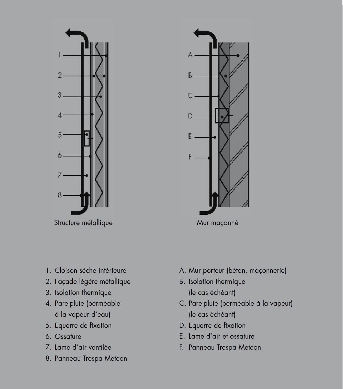 Façade Ventilée en Terra Cota , Trespa, HPL ou Aluminum composite